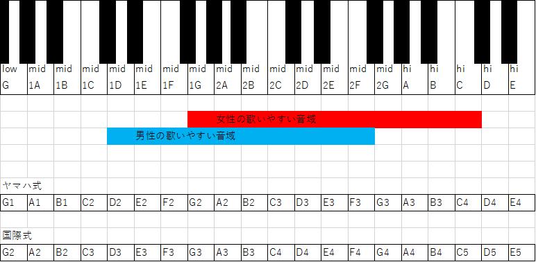 男性と女性の歌の音域。