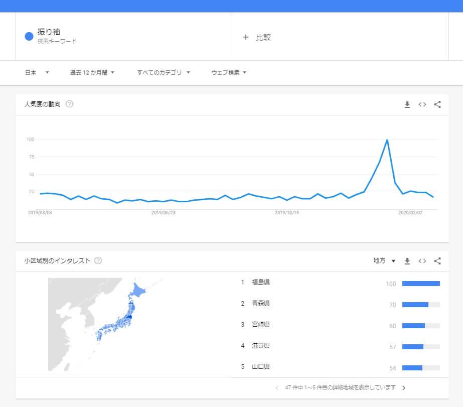 Googleトレンドで「振り袖」を検索した結果