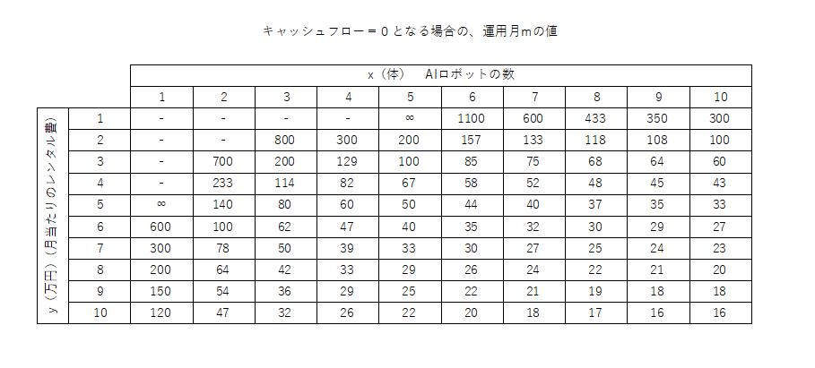 キャッシュフローが0となるための運用月の表。月当たりのレンタル費とAIロボットの数を変数とする。