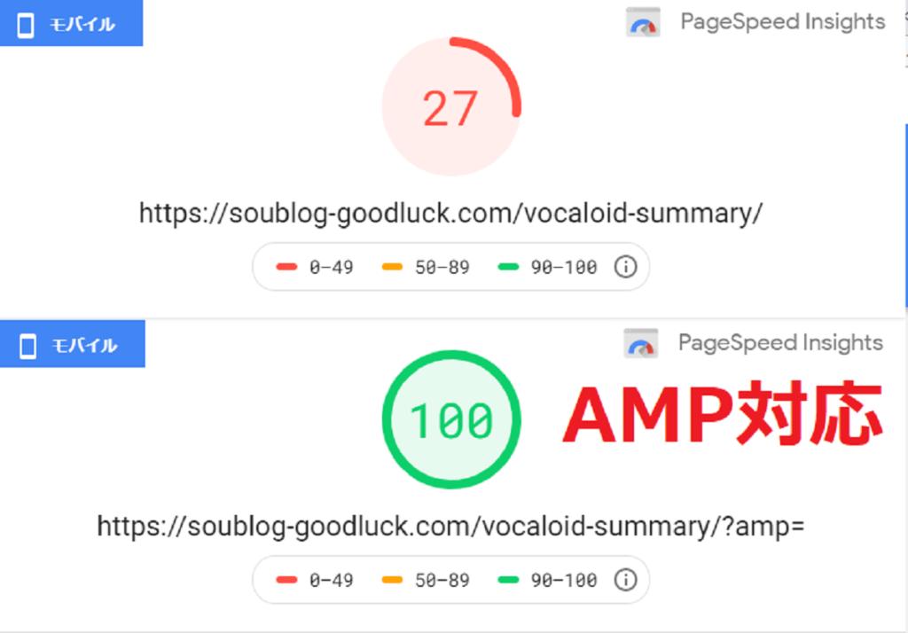 あるスマホサイトのPageSpeed Insightsのスコアの比較。AMP対応すると27から100になった。