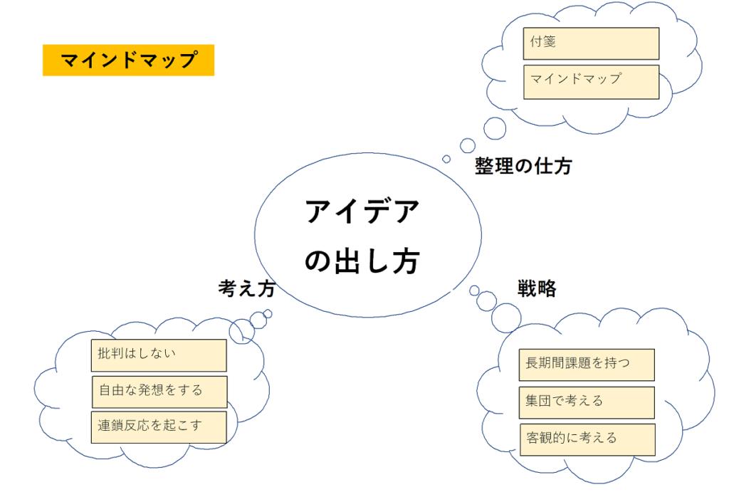 アイデアの出し方というテーマのマインドマップの図。 考え方、整理の仕方、戦略の3つの分類をしている。