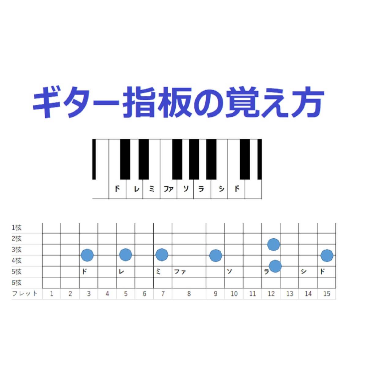 ギター指板の覚え方!基本的な6つのルールでパターンを覚えよう