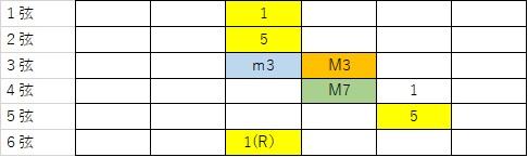 7thの押さえ方。6弦をルートにとったM7の押さえ方をギター指板に示したもの。