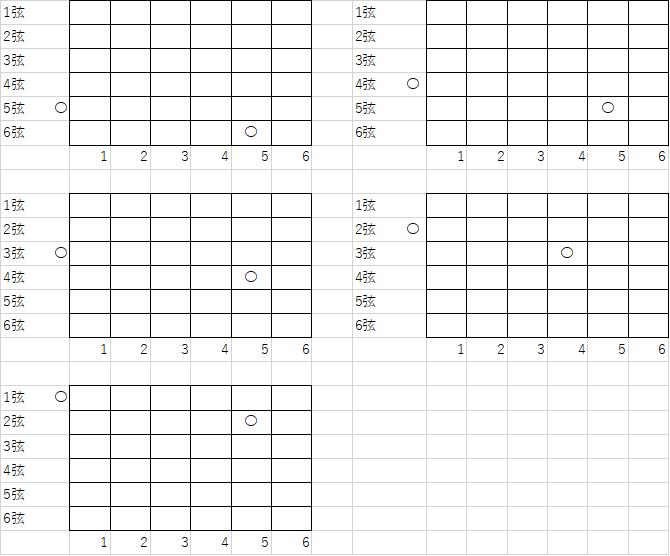 ギターの5弦と開放弦の関係。