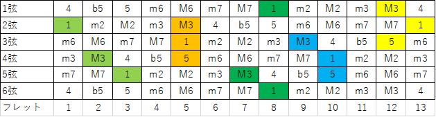 Cコードの5つの型CAGEDで表したもの。