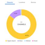 検索はOrganic Searchが8割を占めている様子。