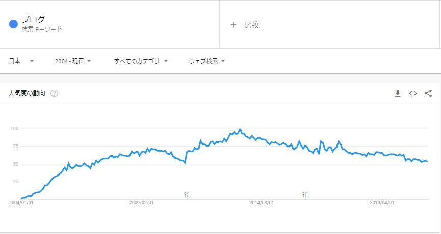 Googleトレンドで調べたブログの人気度。