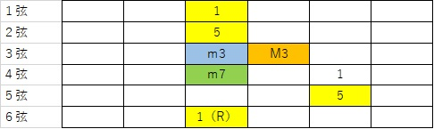 7thの押さえ方。6弦をルートにとったminor7の押さえ方をギター指板に示したもの。