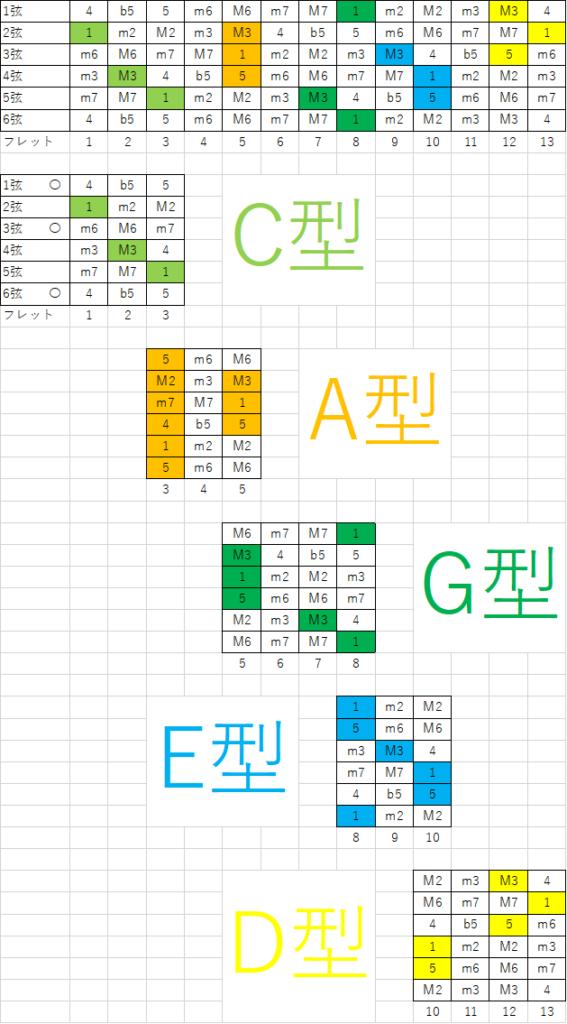 Cコードを5つの型CAGEDで表したもの。それぞれのコードの押さえ方。