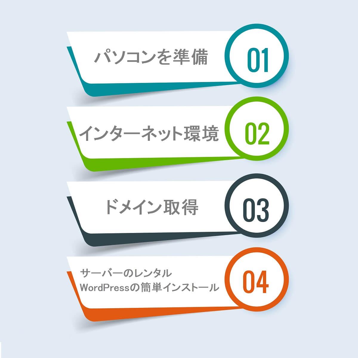 ブログに必要なもの。簡単4ステップ。
