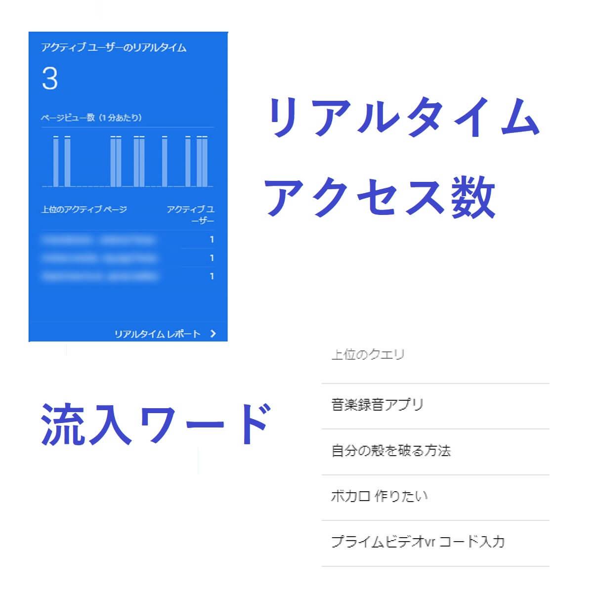 Googleアナリティクスのリアルタイムのアクセス数。Googleサーチコンソールの流入ワード。