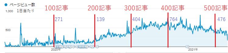 500記事までのPV数の変化。