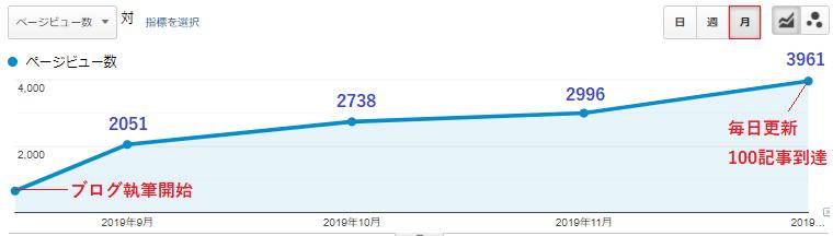 soublogのブログ初心者の間のPV数。
