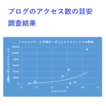 ブログのアクセス数の目安の調査の結果が書かれたサムネ。