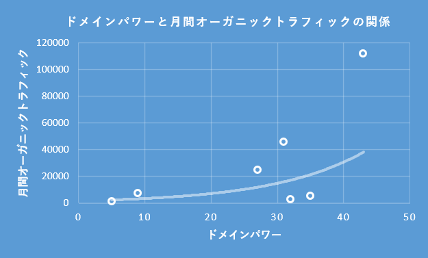 ドメインパワーとトラフィックの関係。ドメインパワーとトラフィックは指数関数的な関係がある。