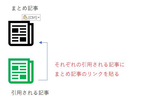それぞれの引用される記事にまとめ記事のリンクを貼るという参考図。