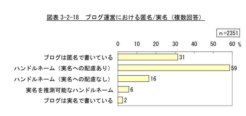 2009年の総務省のブログの実態に関する調査研究の「図表3-2-18 ブログ運営における匿名/実名 (複数回答)の引用。