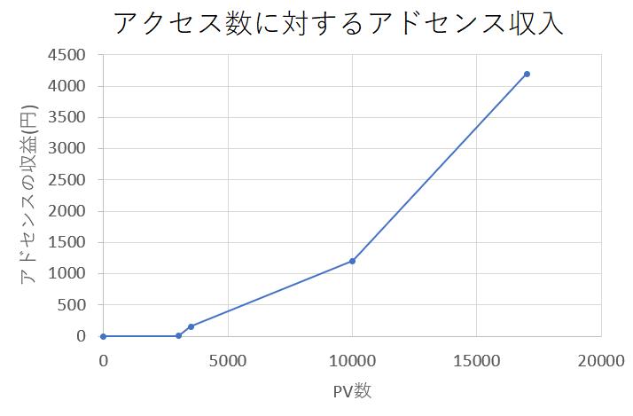 PV対アドセンス収入。