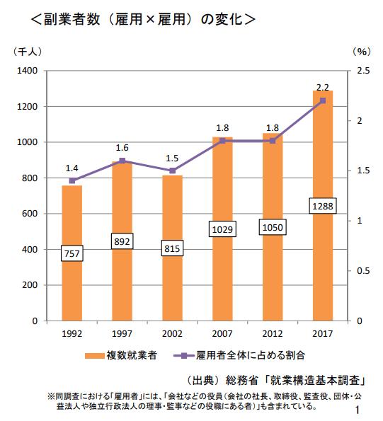 副業者数のグラフ。年々増えている。