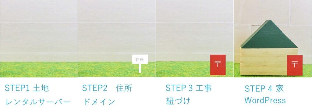 WordPressを始めるまでのステップを図示したもの。 STEP1: 土地 レンタルサーバー STEP2: 住所 ドメイン STEP3: 工事 紐づけ STEP4: 家 WordPress
