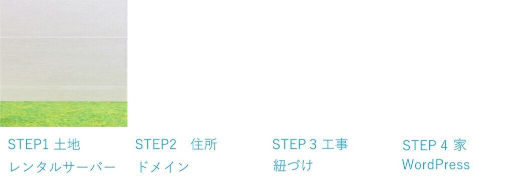 WordPressを始めるまでのステップを図示したもの。 STEP1: 土地 レンタルサーバー