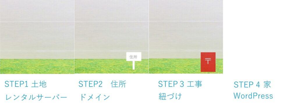 WordPressを始めるまでのステップを図示したもの。 STEP3: 工事 紐づけ